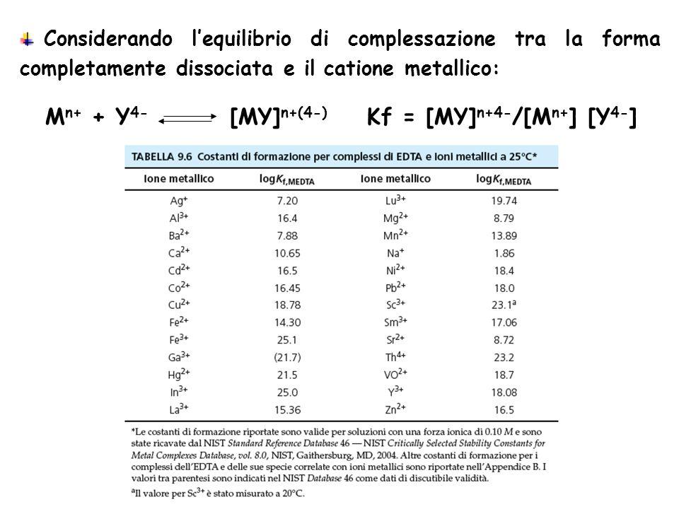 Mn+ + Y4- [MY]n+(4-) Kf = [MY]n+4-/[Mn+] [Y4-]
